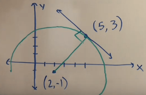 Graph of a circle and its tangent line