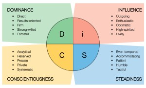 DiSC Definitions