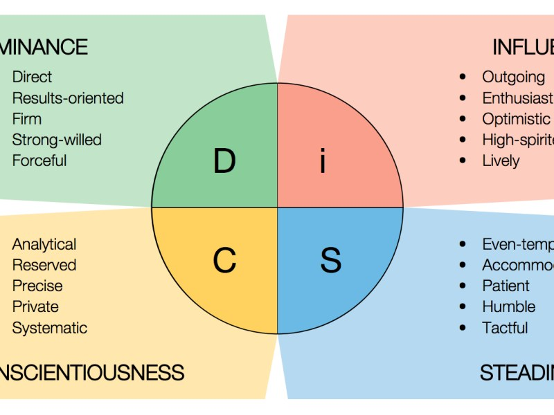 My DiSC – Influence!