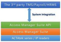 AMS API