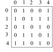 adjacency_matrix_representation