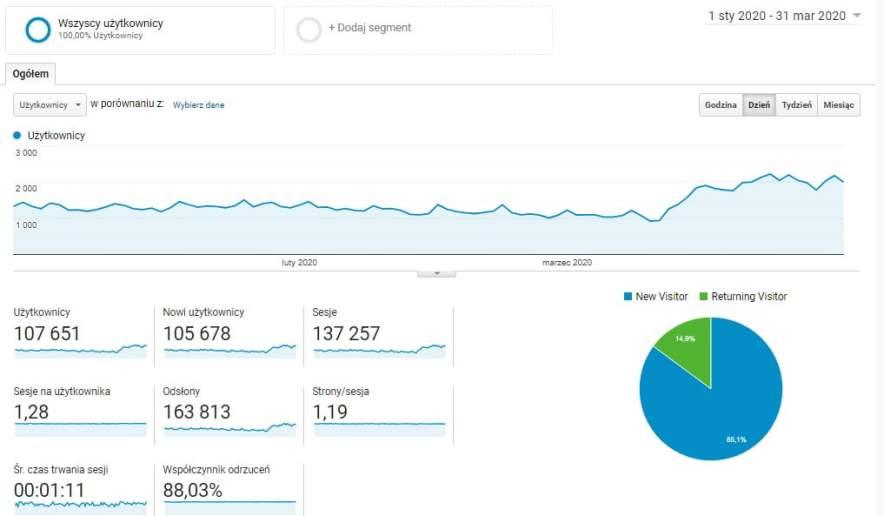 Statystyki bloga z ostatnich 3 miesięcy: od 1 stycznia 2020 do 31 marca 2020