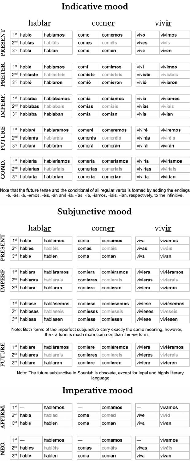 Spanish verbs table pdf brokeasshome spanish verb conjugation cheat sheet pdf image gamestrikefo Choice Image