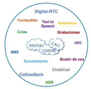 Panel de control Digital Call Center