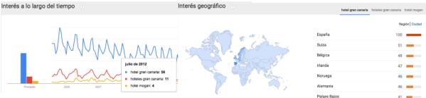 keywords, google-trends
