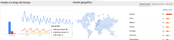 keywords, google-trends