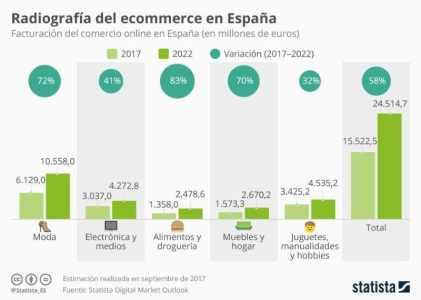 Radiografía del ecommerce en España