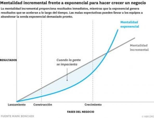 Mentalidad incremental vs Exponencial