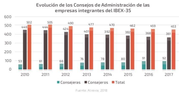 Mujeres en la economía. Presencia de mujeres en los consejos de administración de empresas del IBEX-35