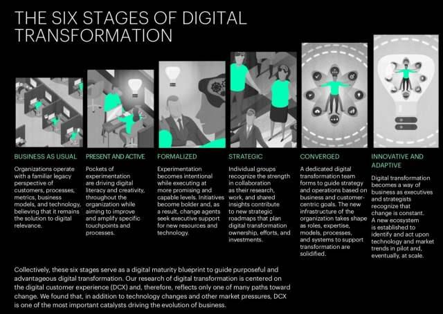 Las 6 etapas de la transformación digital