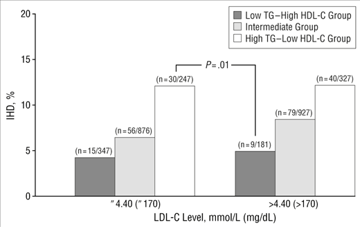 Incidence of ischemic heart disease (IHD) according to lipid categories and level of low-density lipoprotein cholesterol (LDL-C). P value represents statistical significance between the 2 groups. TG indicates triglycerides; HDL-C, high-density lipoprotein cholesterol.