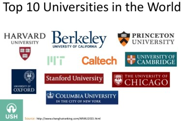 Top Best Rank Universities and Colleges in the World 2019/2020