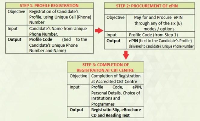 jamb 2018 registration