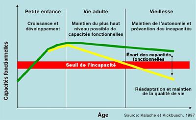 0903evolution_capacite_age