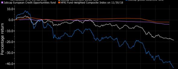 Veteran Hedge Funds Bloomberg James Alexander Michie