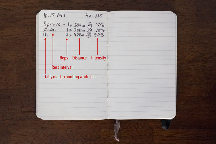Why Workout Keep Journal