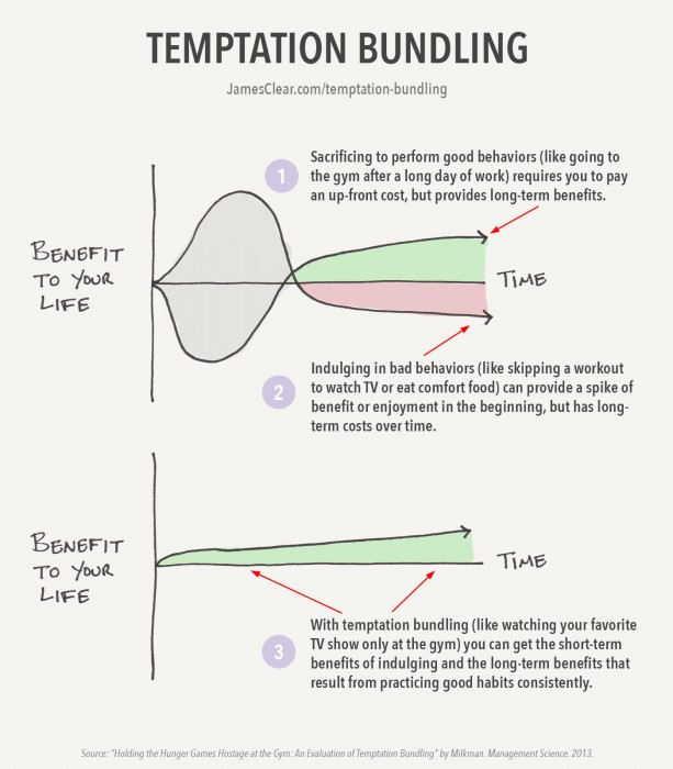 How to overcome procrastination with The Temptation Bundling concept by Katy Milkman