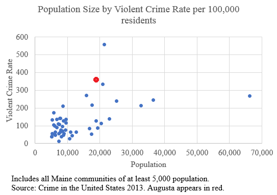 Population Size by Violent Crime Rate per 100,000 residents in the state of Maine. Source: Crime in the United States 2013. Augusta appears in red.