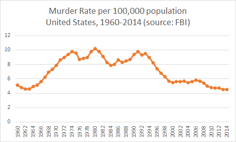 Chart: United State Murder Rate per 100,000 population, 1960 to 2014