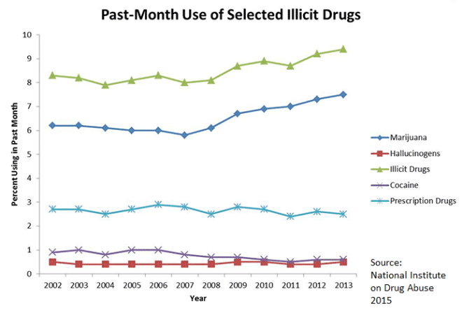 Past-Month Use of Selected Illicit Drugs, 2002-2013