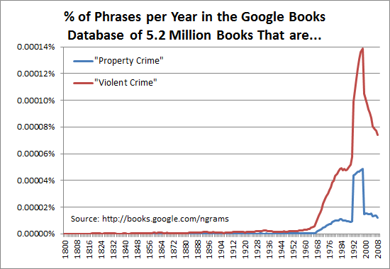 Out of all phrases per year in the Google Books database of 5.2 million books, the percent that are property crime and violent crime
