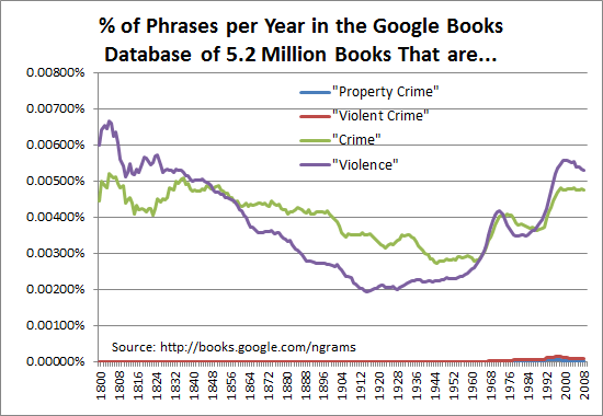 From 1800 to 2008, out of all phrases per year in the Google Books database of 5.2 million books, the percent that are property crime, violent crime, crime and violence