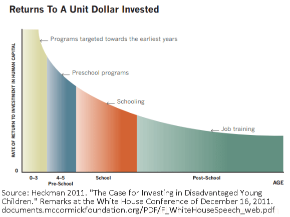 Chart: differences in a Unit Dollar Invested over the life course
