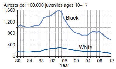 Arrests per 100,000 juveniles ages 10-17, white and black juvenile trends separated.
