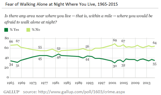 Gallup poll item from 1964-2012: Fear of walking alone in neighborhood at night