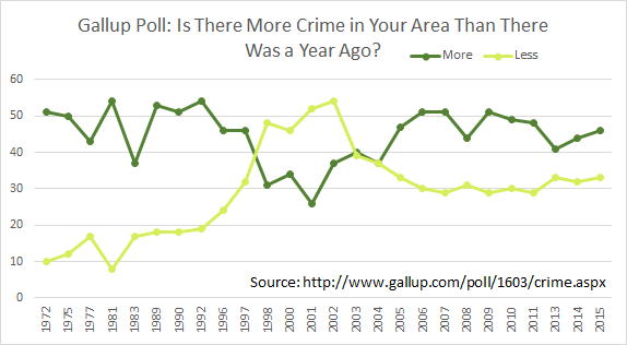 Gallup Poll, 1972 to 2015: Is there more crime in your area than there was a year ago?