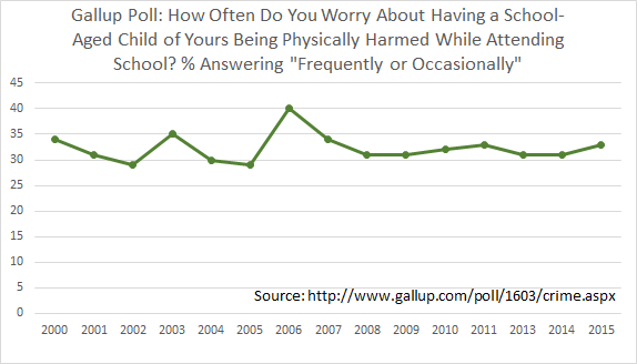 Gallup Poll, 2000-2015: How Often Do You Worry about a School-Aged Child of Yours Being Physically Harmed at School?