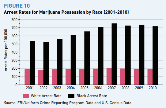 marijuanaarrestratesbyrace2001to2010