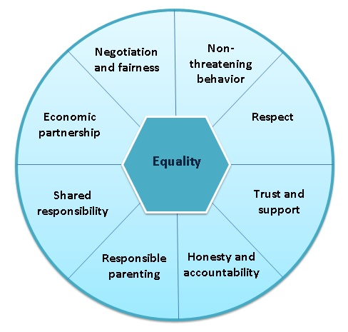 equality wheel, equality in relationships,20 traits of relationally unsafe people, james c tanner