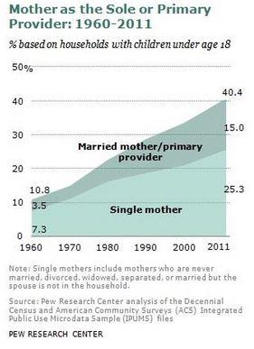female.primary,household,breadwinners,breadwinners,james c tanner,female primary household breadwinners