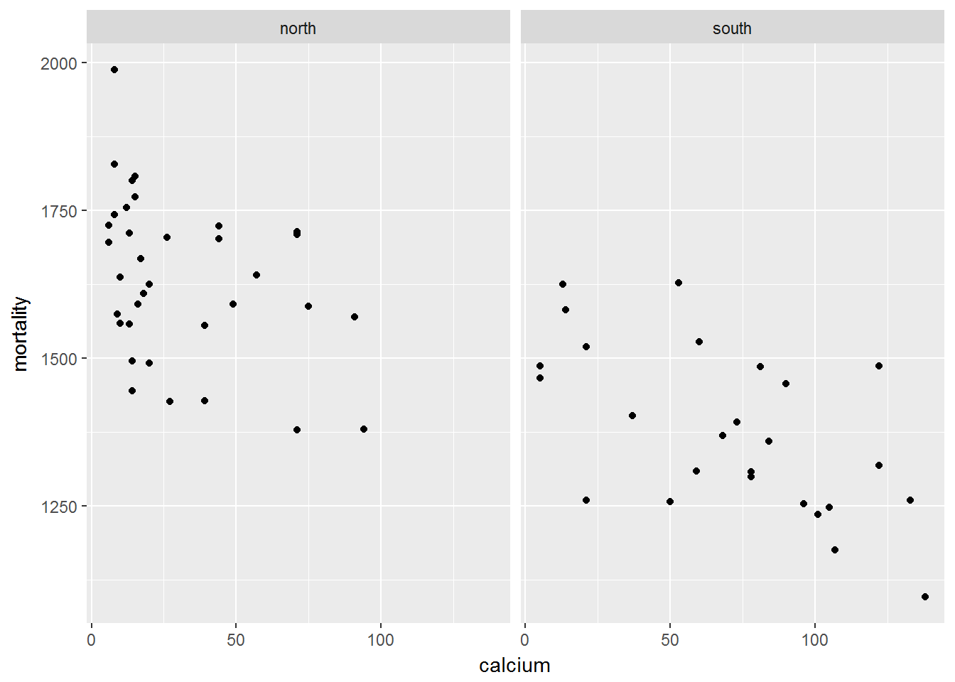 Adding multiple regression lines to a faceted ggplot2 plot