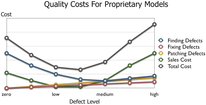 QA Cost for Proprietary Models