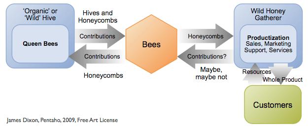 Honey Gatherer Model