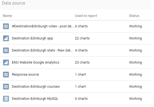 #DestinationEdinburgh data sources