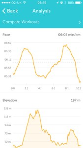 Elevation and pace charts