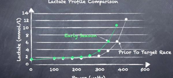 Lactate comparison chalkboard