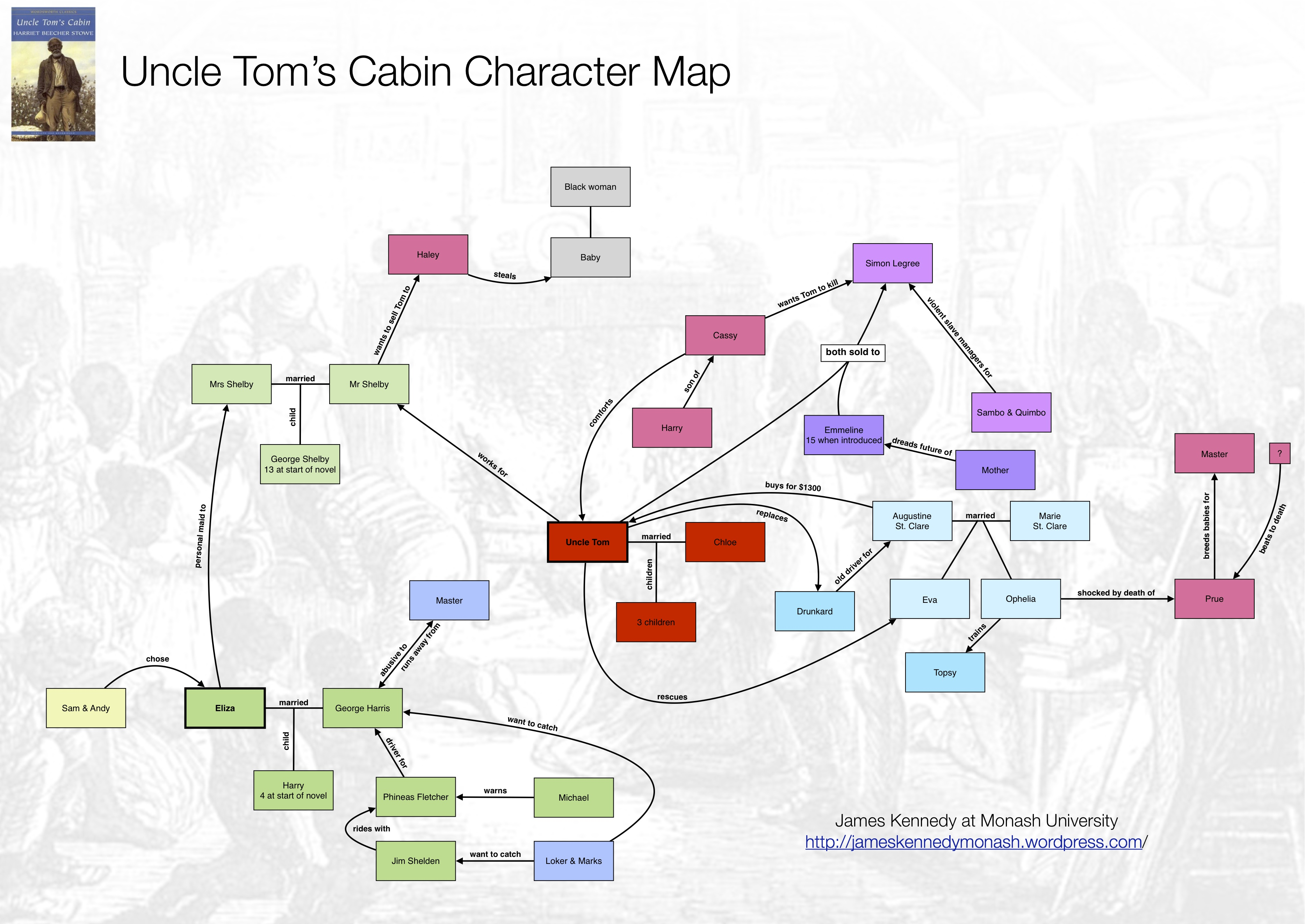 Book Uncle Tom S Cabin