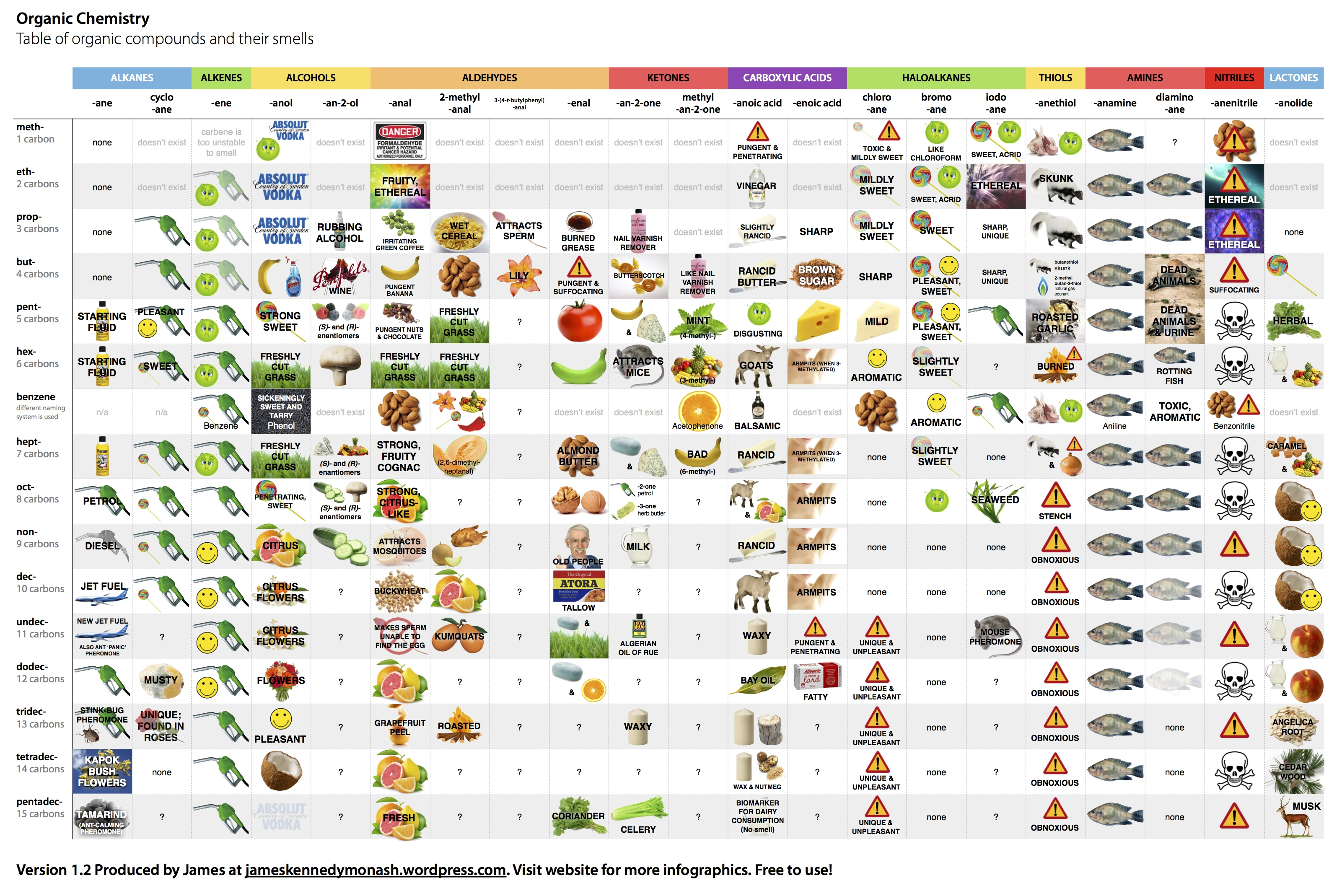 Table Of Organic Compounds And Their Smells Revised