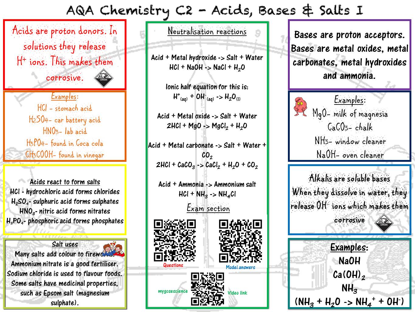 Physical Science Acids Bases And Salts Worksheet