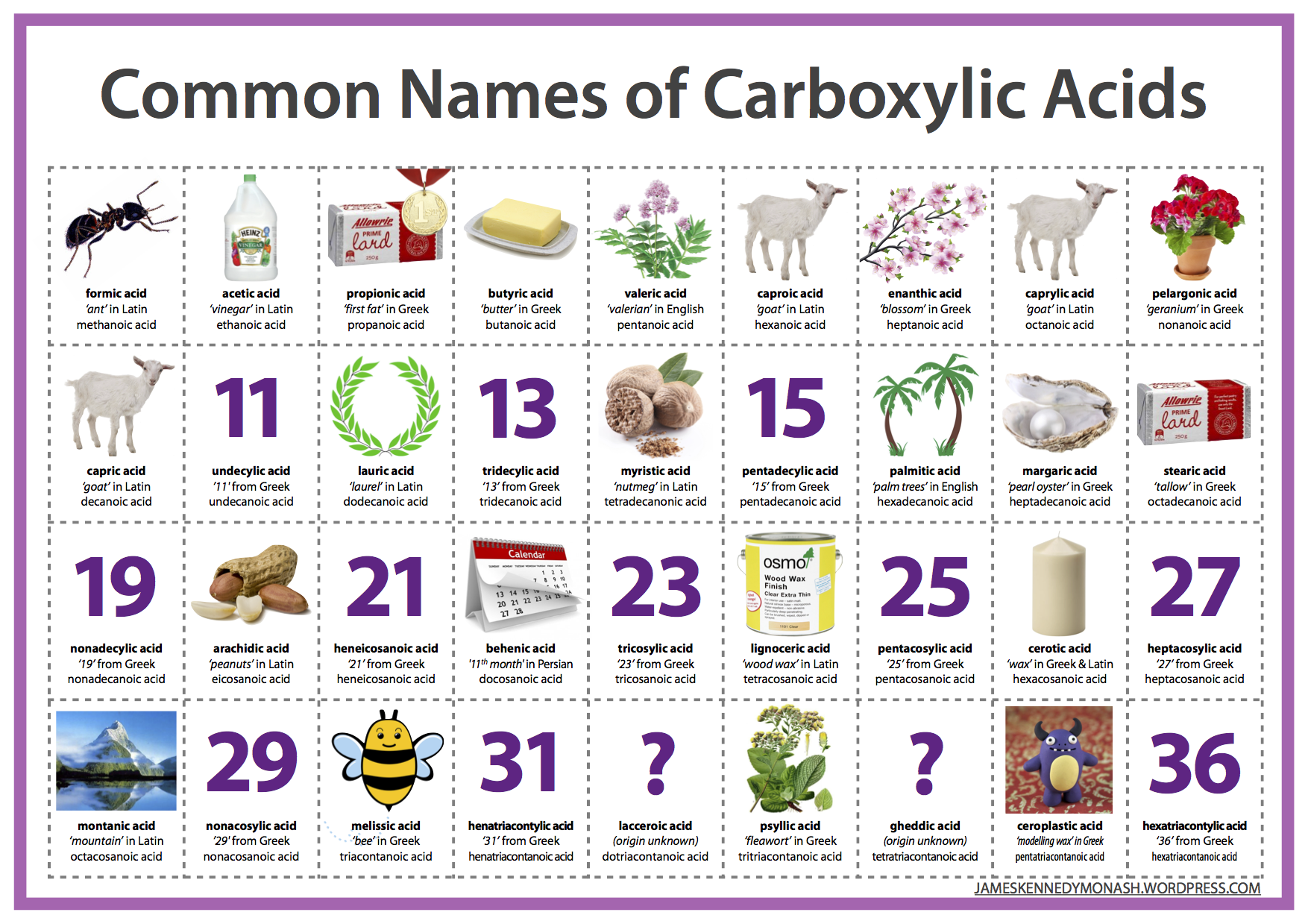 Carboxylic Acids And Esters