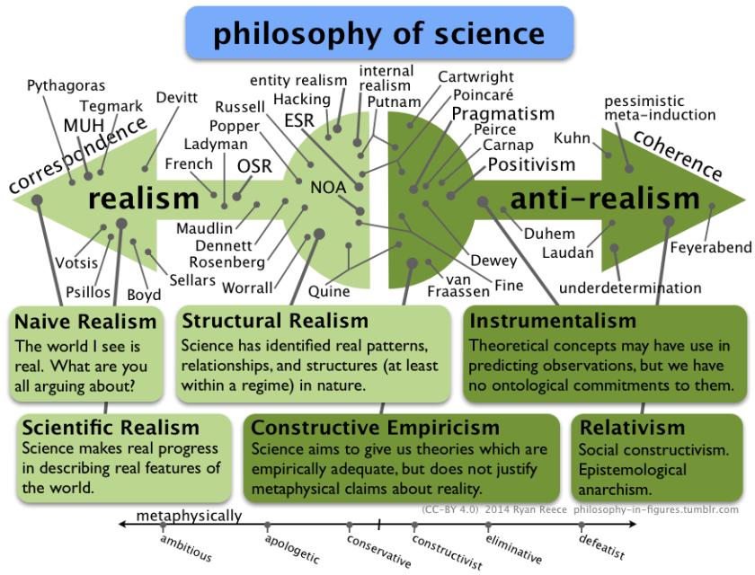 tyranny of pseudoscience
