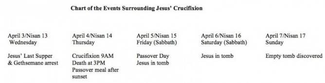Passover Week Chart