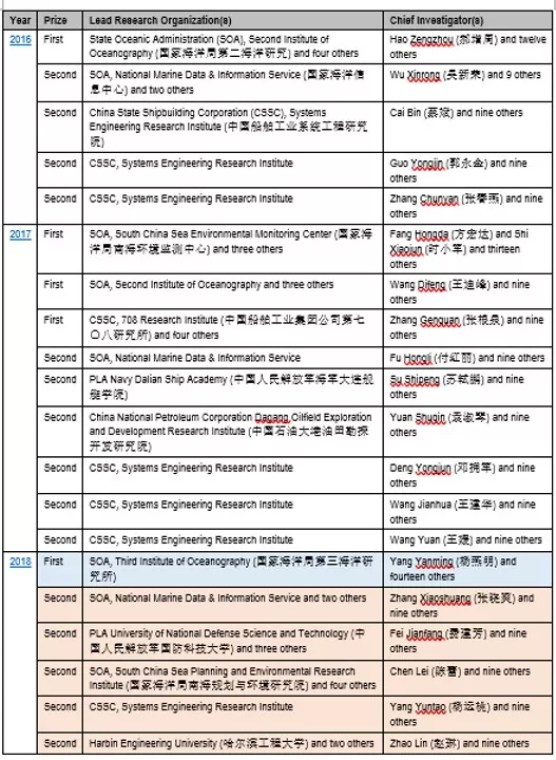 """Assessing the Future of Chinese Sea Power: Insights from the """"Marine Science and Technology Award"""""""