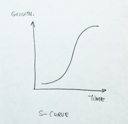 s-curve of growth