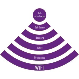 Source: Hierarchy of Needs in 2016? https://www.quikteks.com/is-fast-wifi-the-most-basic-of-human-needs/