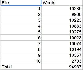 CC Word Counts